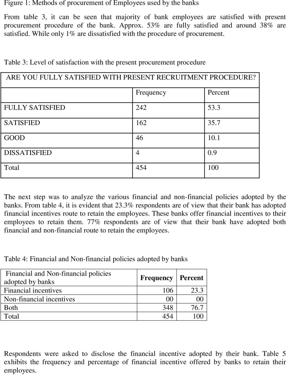 Table 3: Level of satisfaction with the present procurement procedure ARE YOU FULLY SATISFIED WITH PRESENT RECRUITMENT PROCEDURE? Frequency Percent FULLY SATISFIED 242 53.3 SATISFIED 162 35.