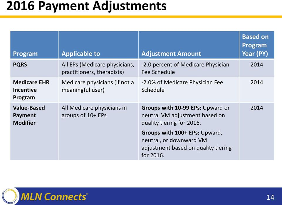 0 percent of Medicare Physician Fee Schedule -2.