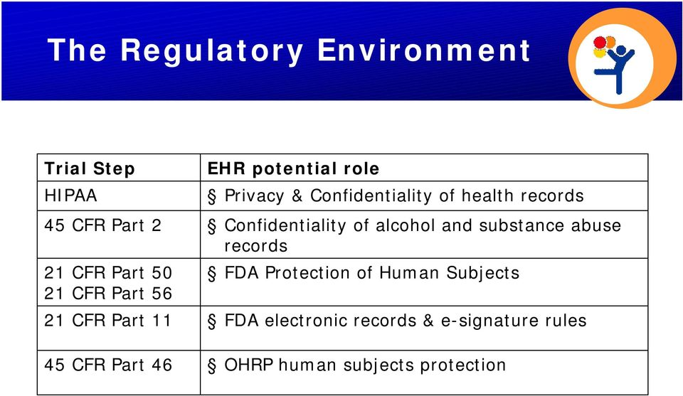 health records Confidentiality of alcohol and substance abuse records FDA Protection