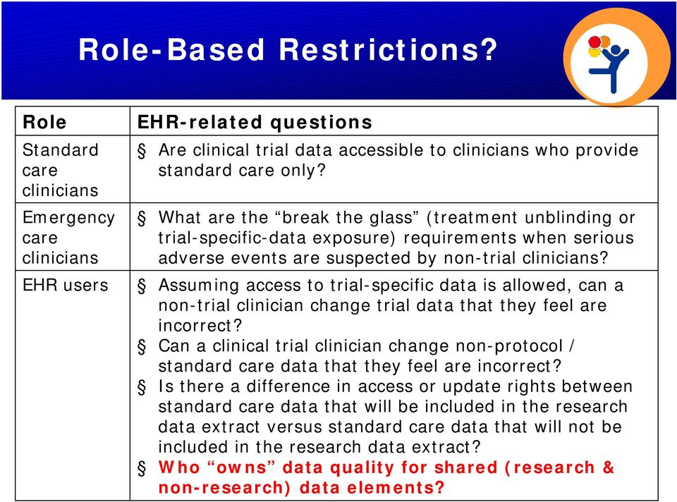 Assuming access to trial-specific data is allowed, can a non-trial clinician change trial data that they feel are incorrect?