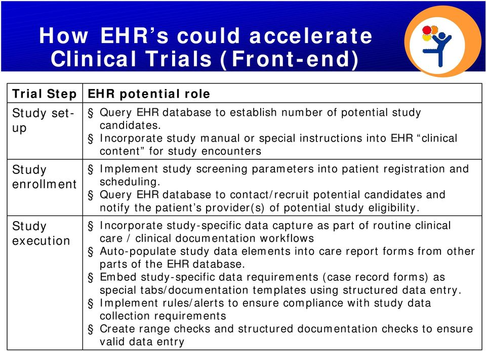 Query EHR database to contact/recruit potential candidates and notify the patient s provider(s) of potential study eligibility.