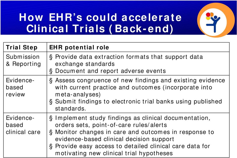 into meta-analyses) Submit findings to electronic trial banks using published standards.