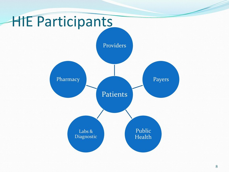 Payers Patients Labs