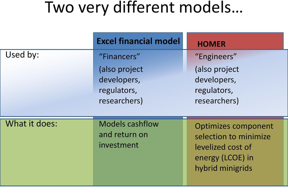 regulators, researchers) What it does: Models cashflow and return on investment