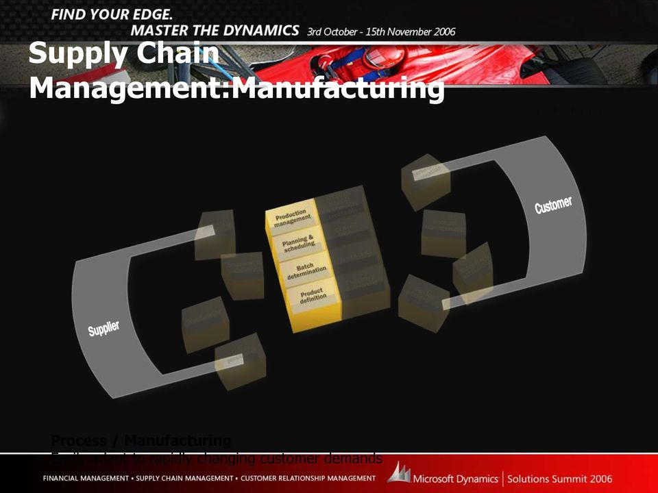 Process / Manufacturing