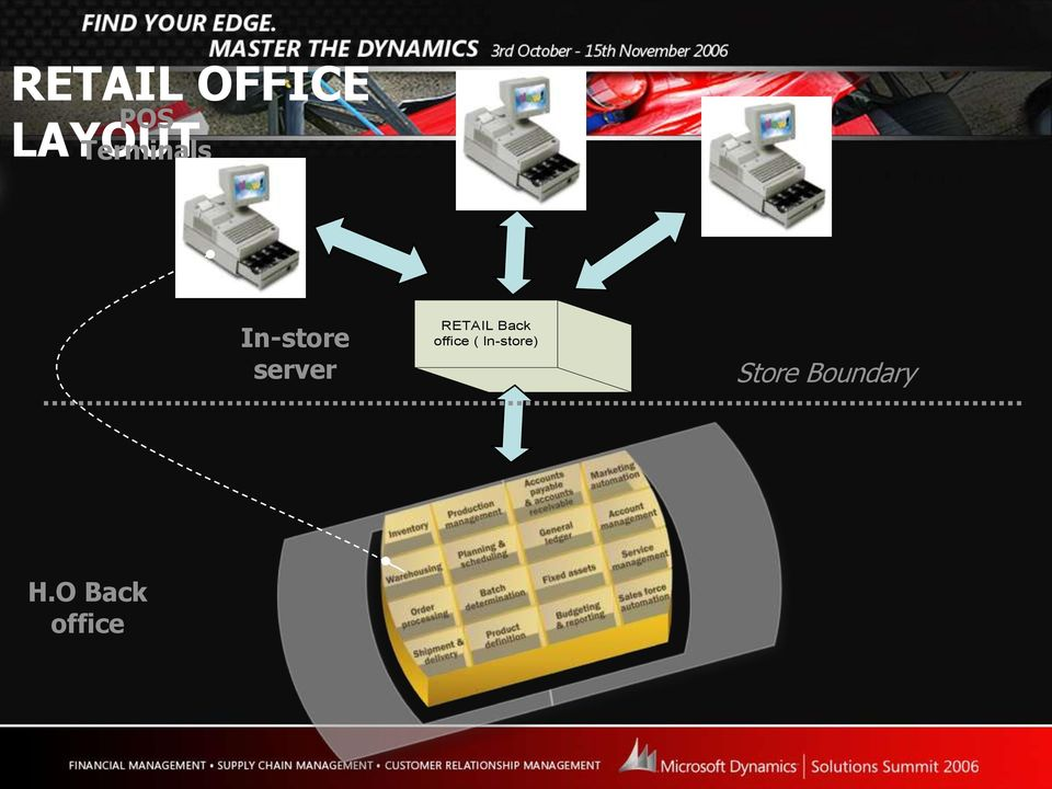 RETAIL Back office (
