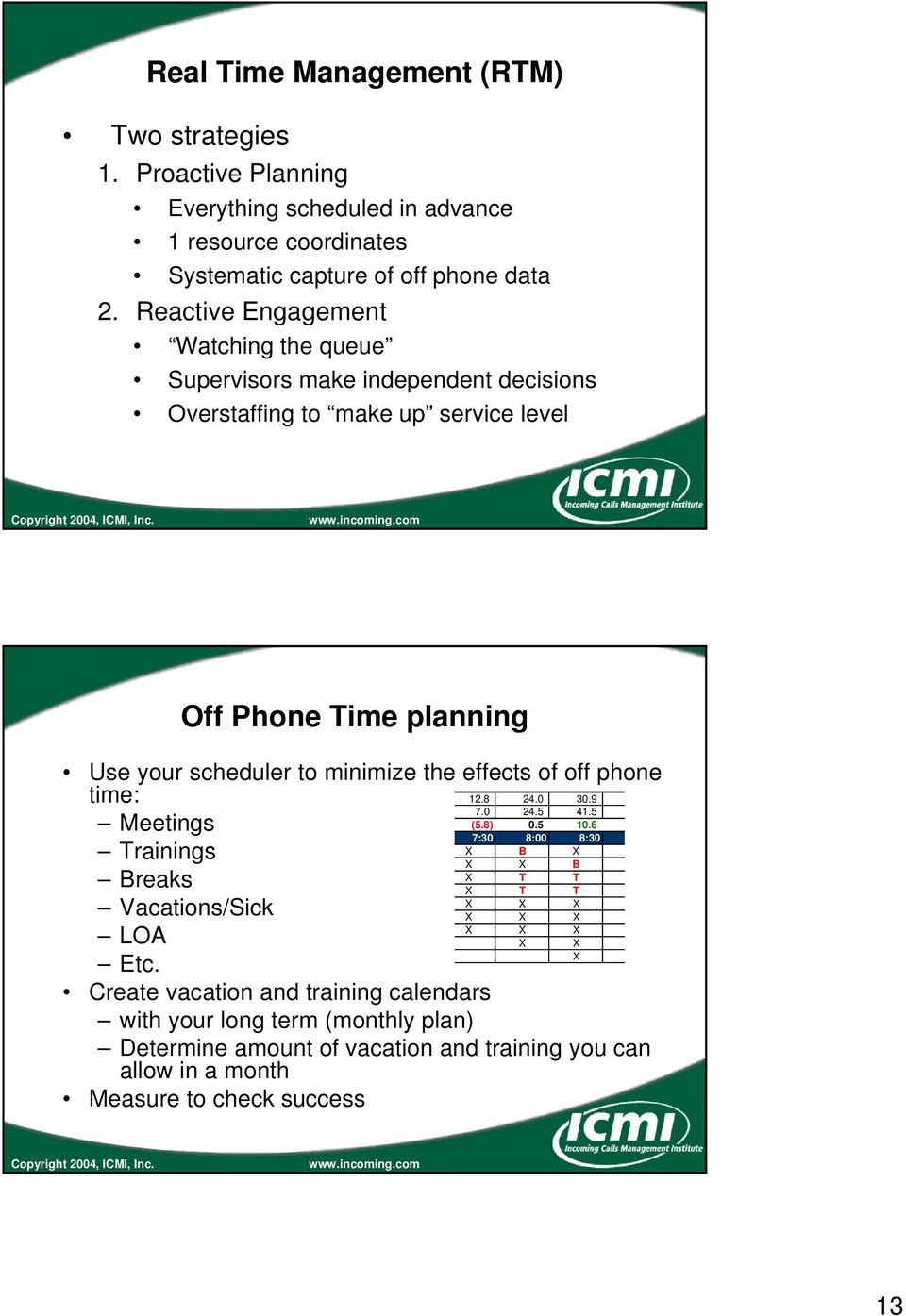 the effects of off phone time: 12.8 24.0 30.9 7.0 24.5 41.5 Meetings (5.8) 0.5 10.