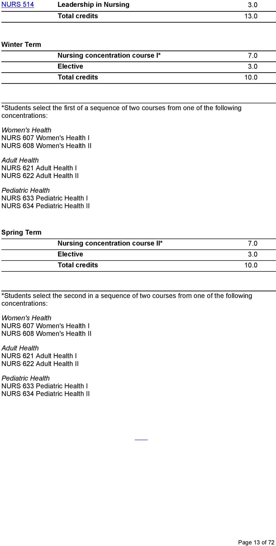 Health I NURS 622 Adult Health II Pediatric Health NURS 633 Pediatric Health I NURS 634 Pediatric Health II Spring Term Nursing concentration course II* 7.0 Elective 3.0 Total credits 10.