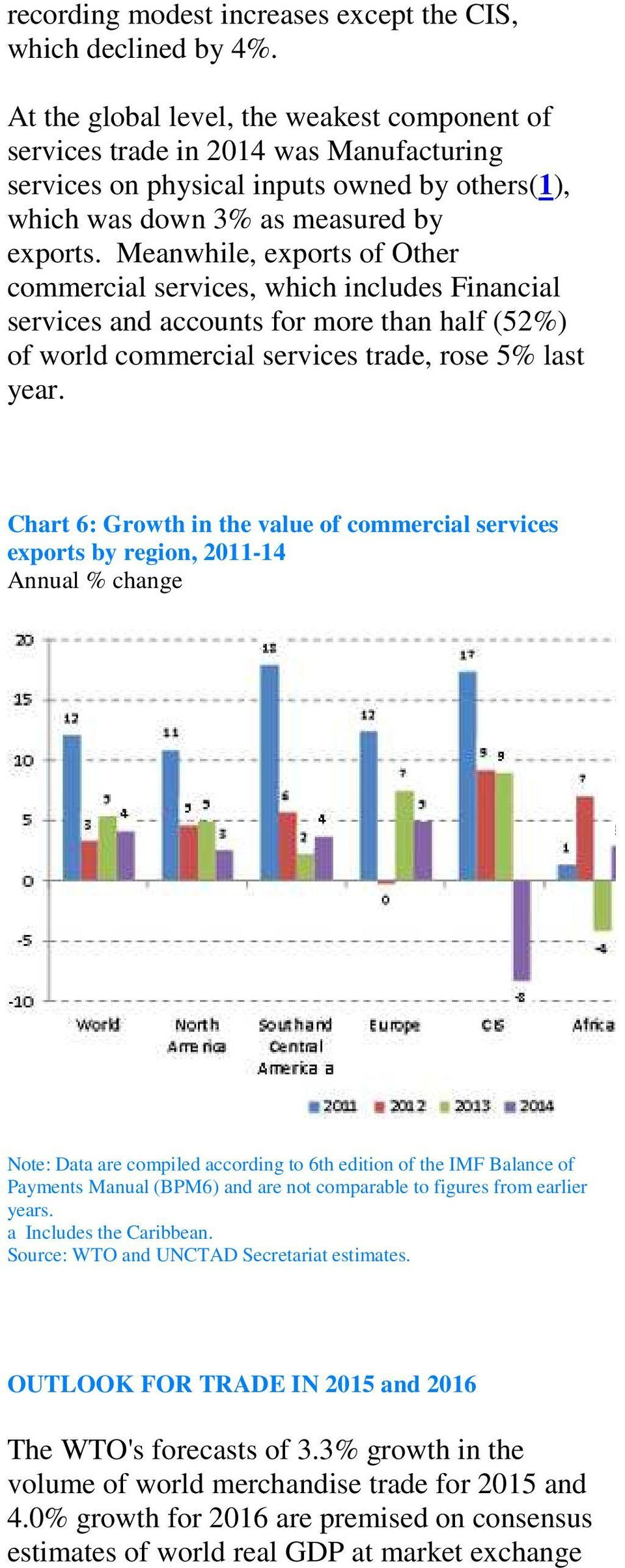 Meanwhile, exports of Other commercial services, which includes Financial services and accounts for more than half (52%) of world commercial services trade, rose 5% last year.