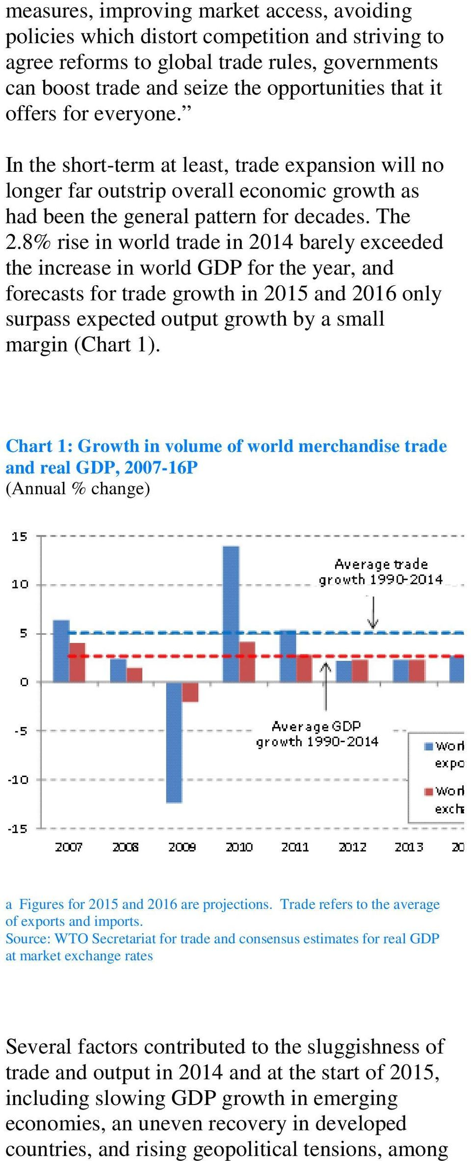 8% rise in world trade in 2014 barely exceeded the increase in world GDP for the year, and forecasts for trade growth in 2015 and 2016 only surpass expected output growth by a small margin (Chart 1).