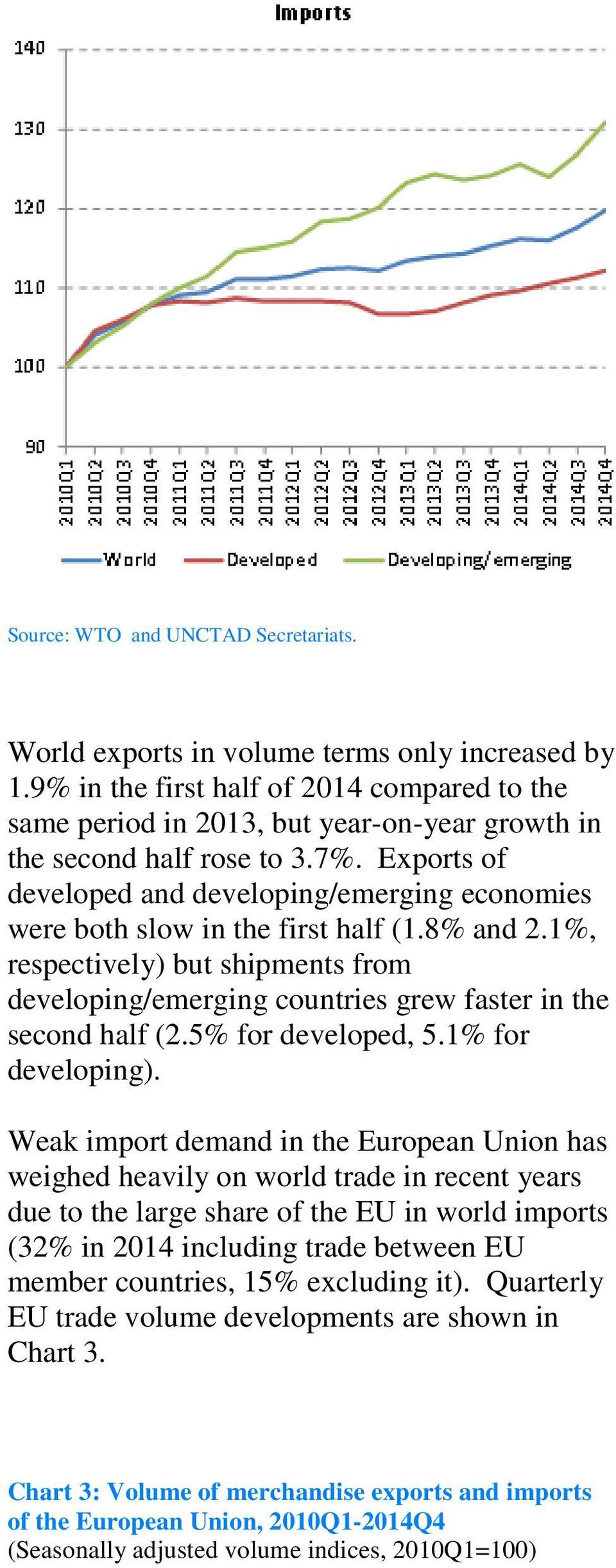 Exports of developed and developing/emerging economies were both slow in the first half (1.8% and 2.