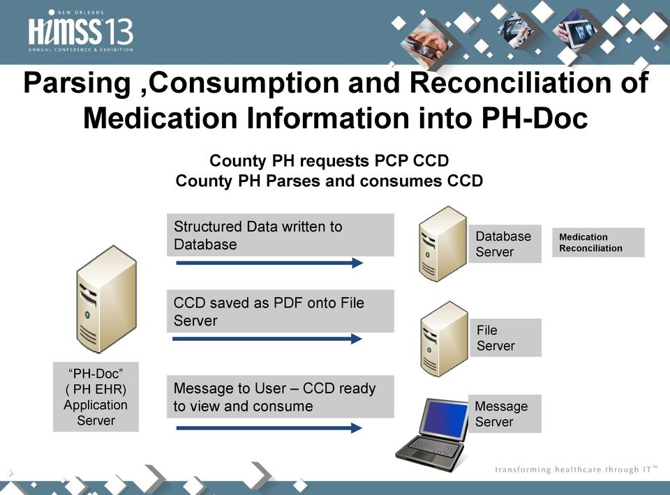 Database Server Medication Reconciliation CCD saved as PDF onto File Server File Server