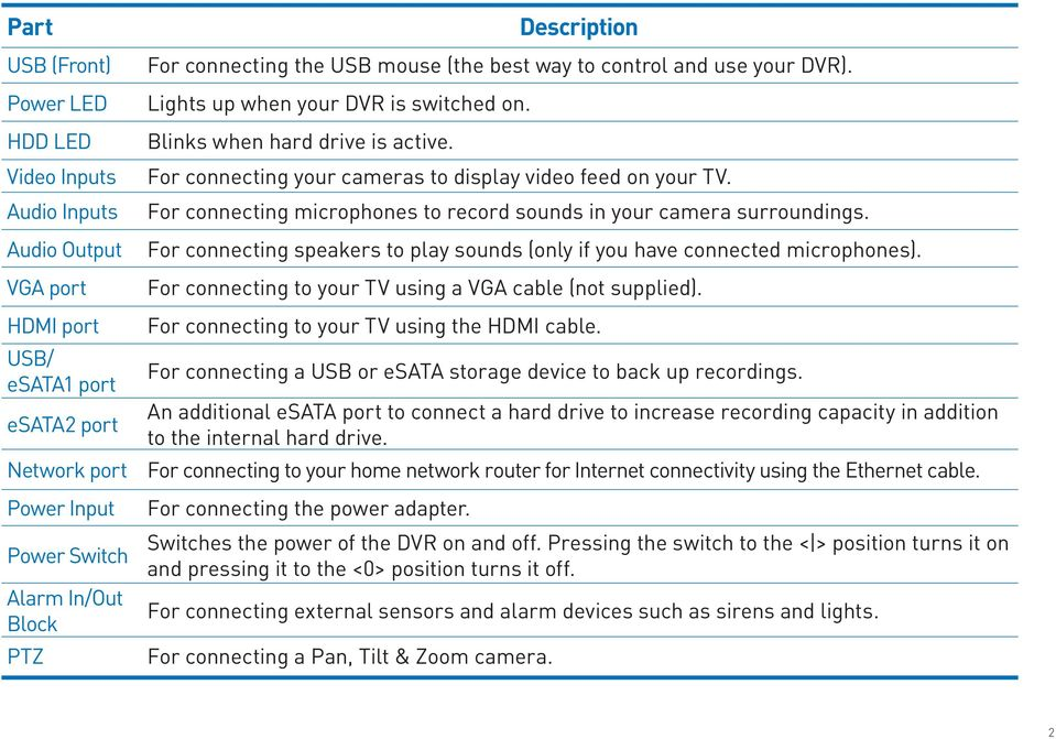 For connecting your cameras to display video feed on your TV. For connecting microphones to record sounds in your camera surroundings.