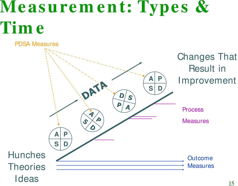 in Improvement Process Measures A P