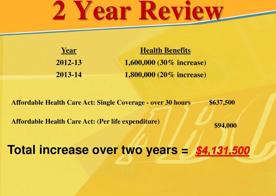Coverage - over 30 hours $637,500 Affordable Health Care Act: (Per