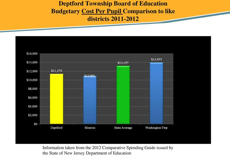 Information taken from the 2012 Comparative Spending