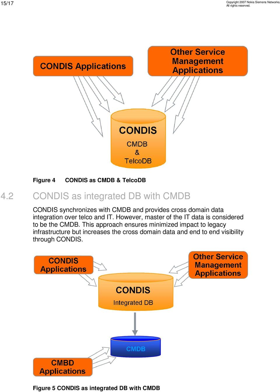 integration over telco and IT. However, master of the IT data is considered to be the CMDB.