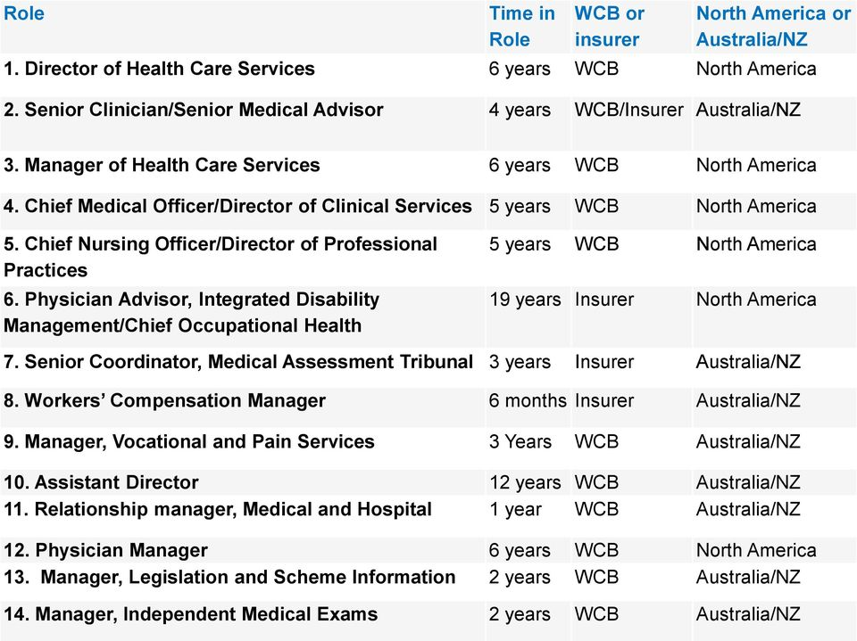 Chief Medical Officer/Director of Clinical Services 5 years WCB North America 5. Chief Nursing Officer/Director of Professional Practices 6.