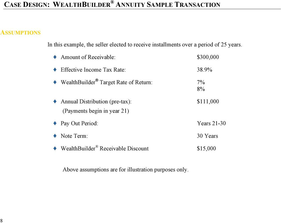 9% WealthBuilder Target Rate of Return: 7% 8% Annual Distribution (pre-tax): $111,000 (Payments begin in year 21) Pay