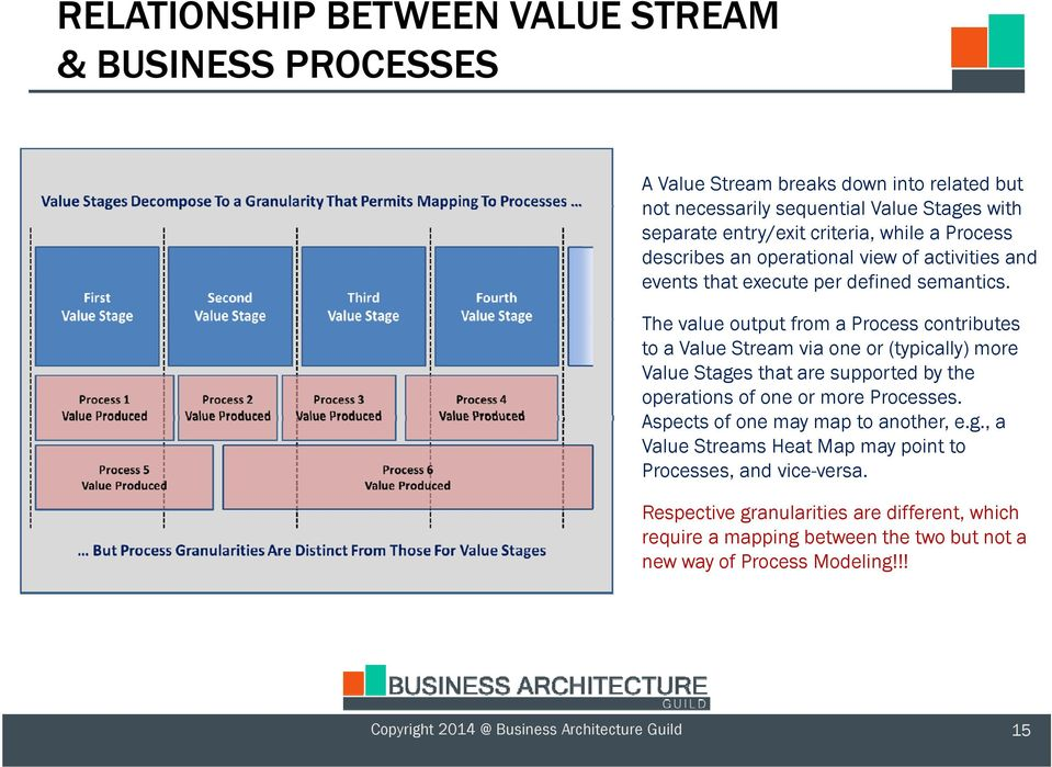The value output from a Process contributes to a Value Stream via one or (typically) more Value Stages that are supported by the operations of one or more Processes.