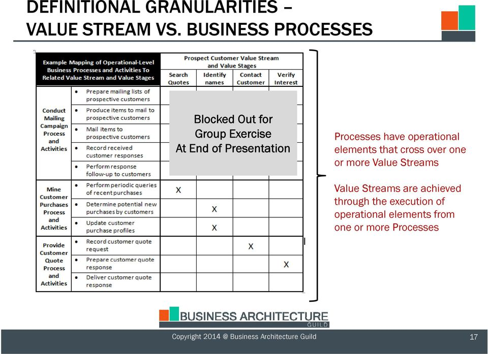 have operational elements that cross over one or more Value Streams Value Streams are
