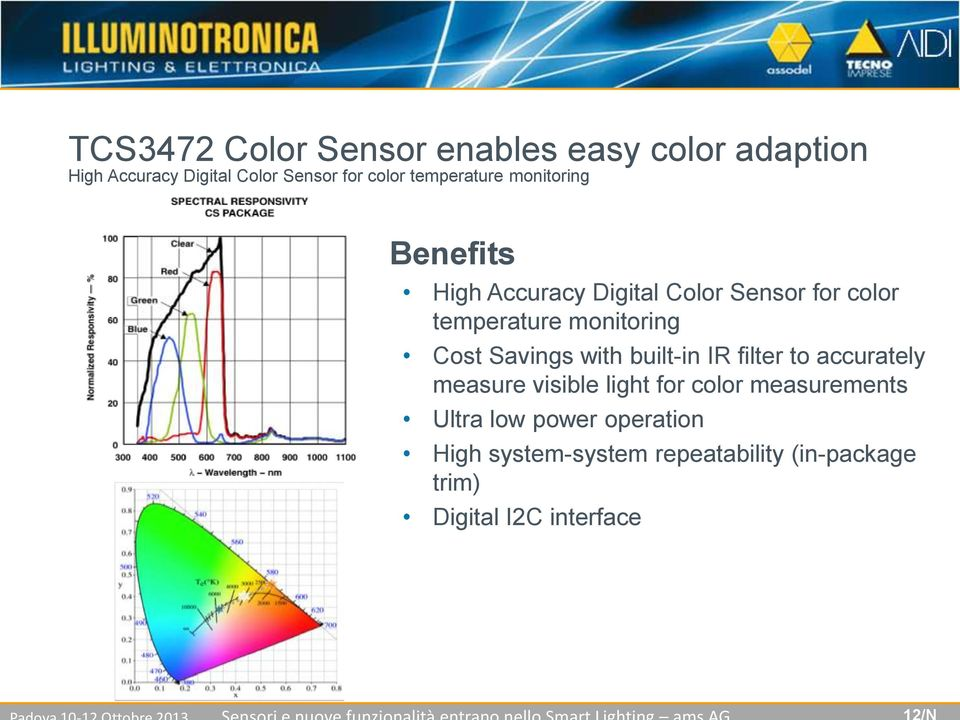 Savings with built-in IR filter to accurately measure visible light for color measurements