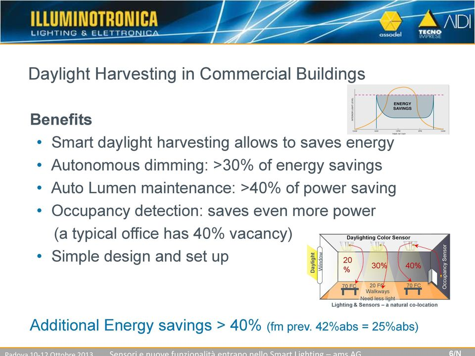 even more power (a typical office has 40% vacancy) Simple design and set up Daylighting Color 20 % 30% 40% 70 FC 20 FC 70
