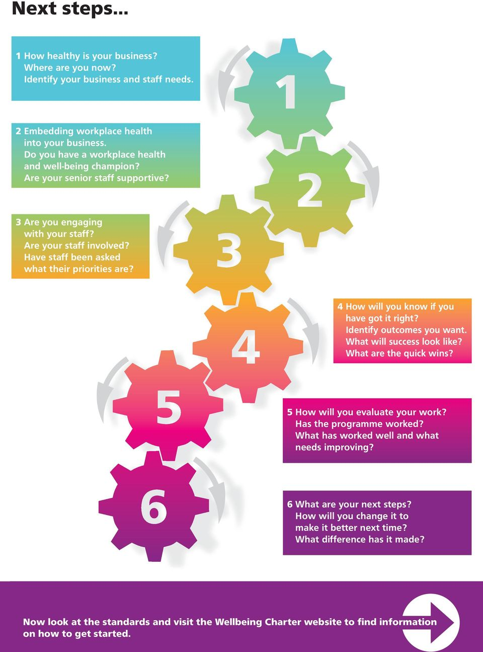 4 How will you know if you have got it right? Identify outcomes you want. What will success look like? What are the quick wins? 5 How will you evaluate your work? Has the programme worked?