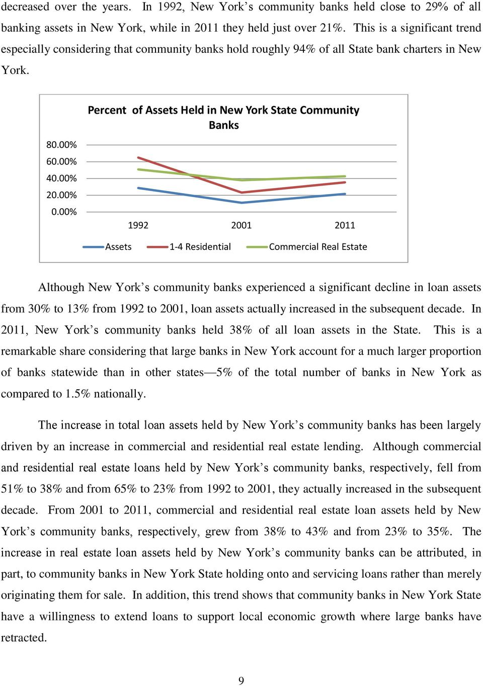 00% Percent of Assets Held in New York State Community Banks 1992 2001 2011 Assets 1-4 Residential Commercial Real Estate Although New York s community banks experienced a significant decline in loan