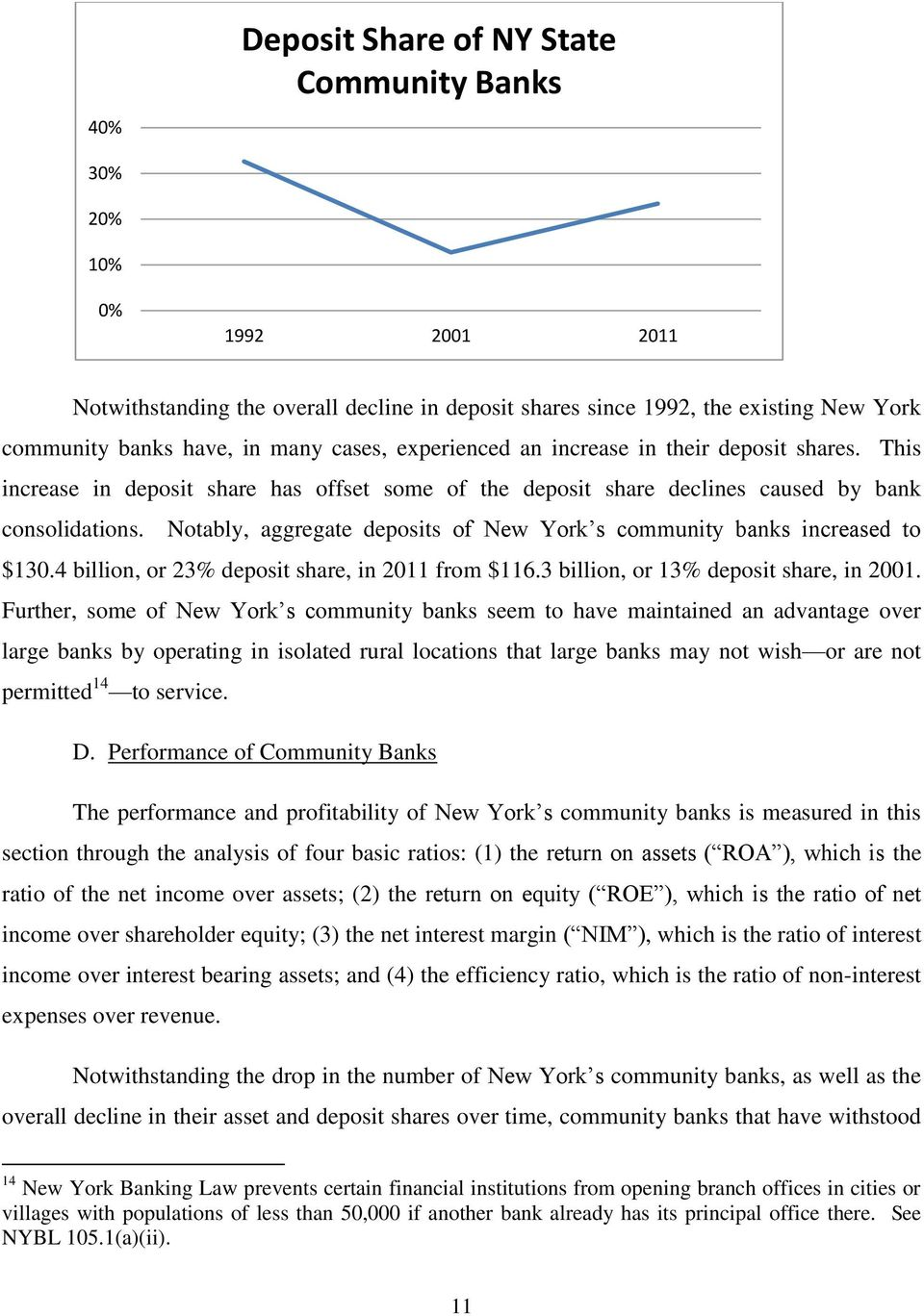Notably, aggregate deposits of New York s community banks increased to $130.4 billion, or 23% deposit share, in 2011 from $116.3 billion, or 13% deposit share, in 2001.