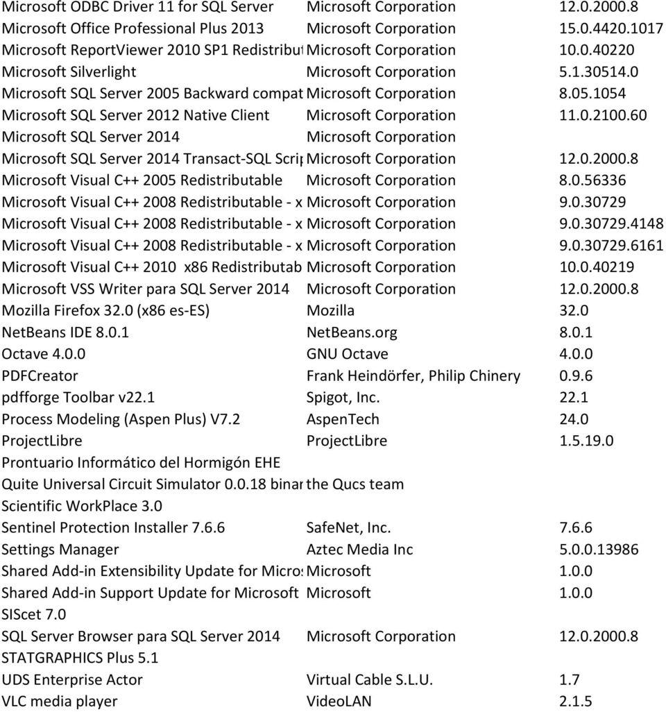 0 Microsoft SQL Server 2005 Backward compat Microsoft Corporation 8.05.1054 Microsoft SQL Server 2012 Native Client Microsoft Corporation 11.0.2100.