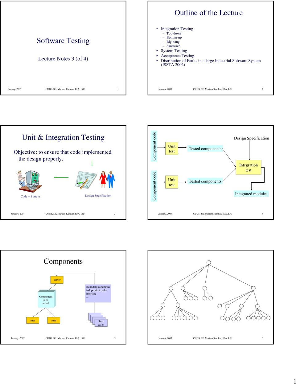 ode = System esign Specifiction omponent code omponent code Unit Unit Tested components Tested components esign Specifiction Integrtion Integrted modules Jnury, 2007 US, S, Mrim Kmkr, I, LiU 3
