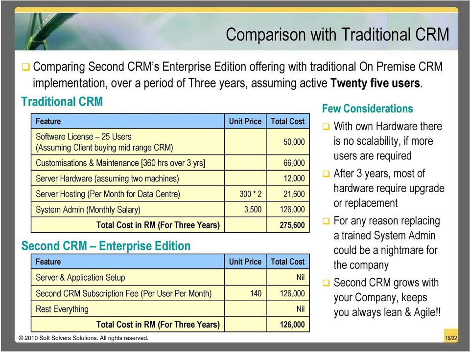 Month for Data Centre) System Admin (Monthly Salary) Total Cost in RM (For Three Years) Second CRM Enterprise Edition Feature Server & Application Setup Second CRM Subscription Fee (Per User Per