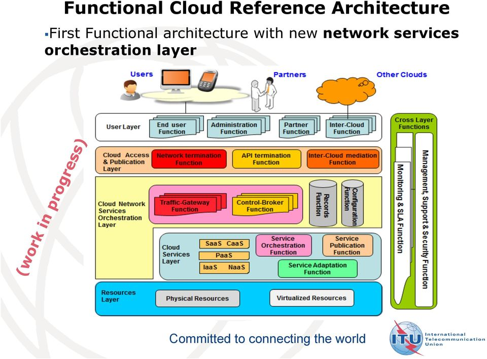 Functional architecture with