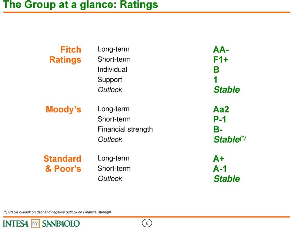 Outlook Aa2 P- B- Stable (*) Standard & Poor s Long-term Short-term Outlook A+