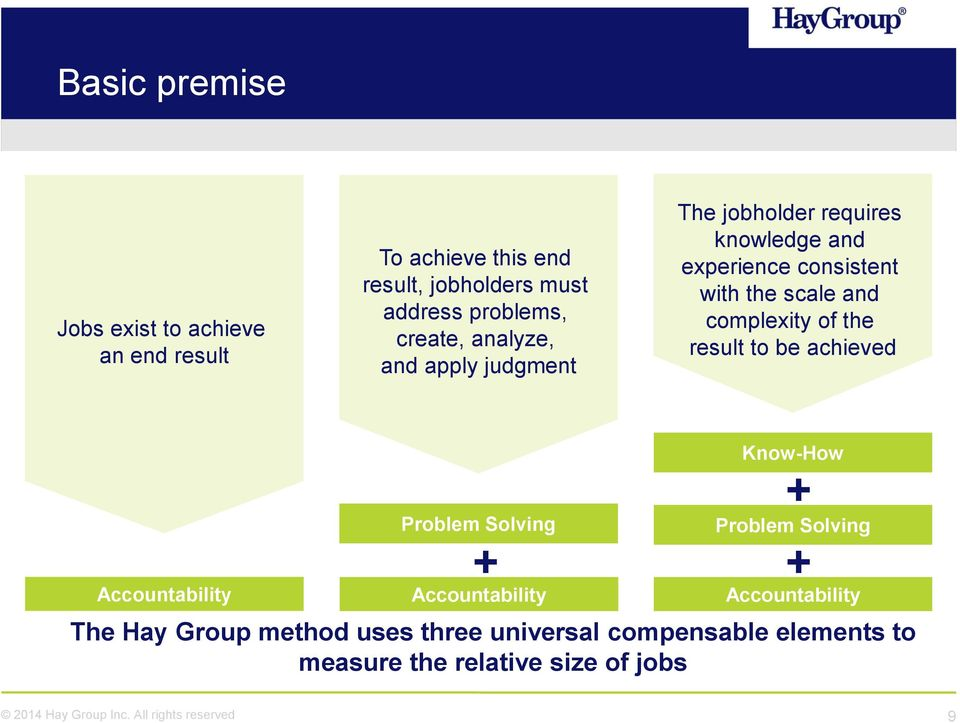complexity of the result to be achieved Accountability Problem Solving + Accountability Know-How The Hay Group