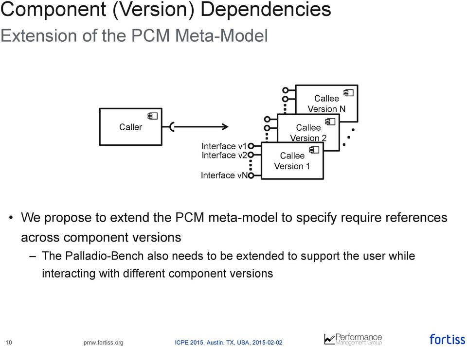 the PCM meta-model to specify require references across component versions The Palladio-Bench