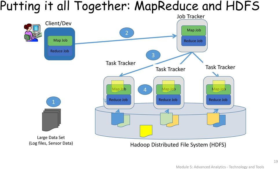 Job 1 Reduce Job Reduce Job Reduce Job Large Data Set (Log files, Sensor Data) Hadoop