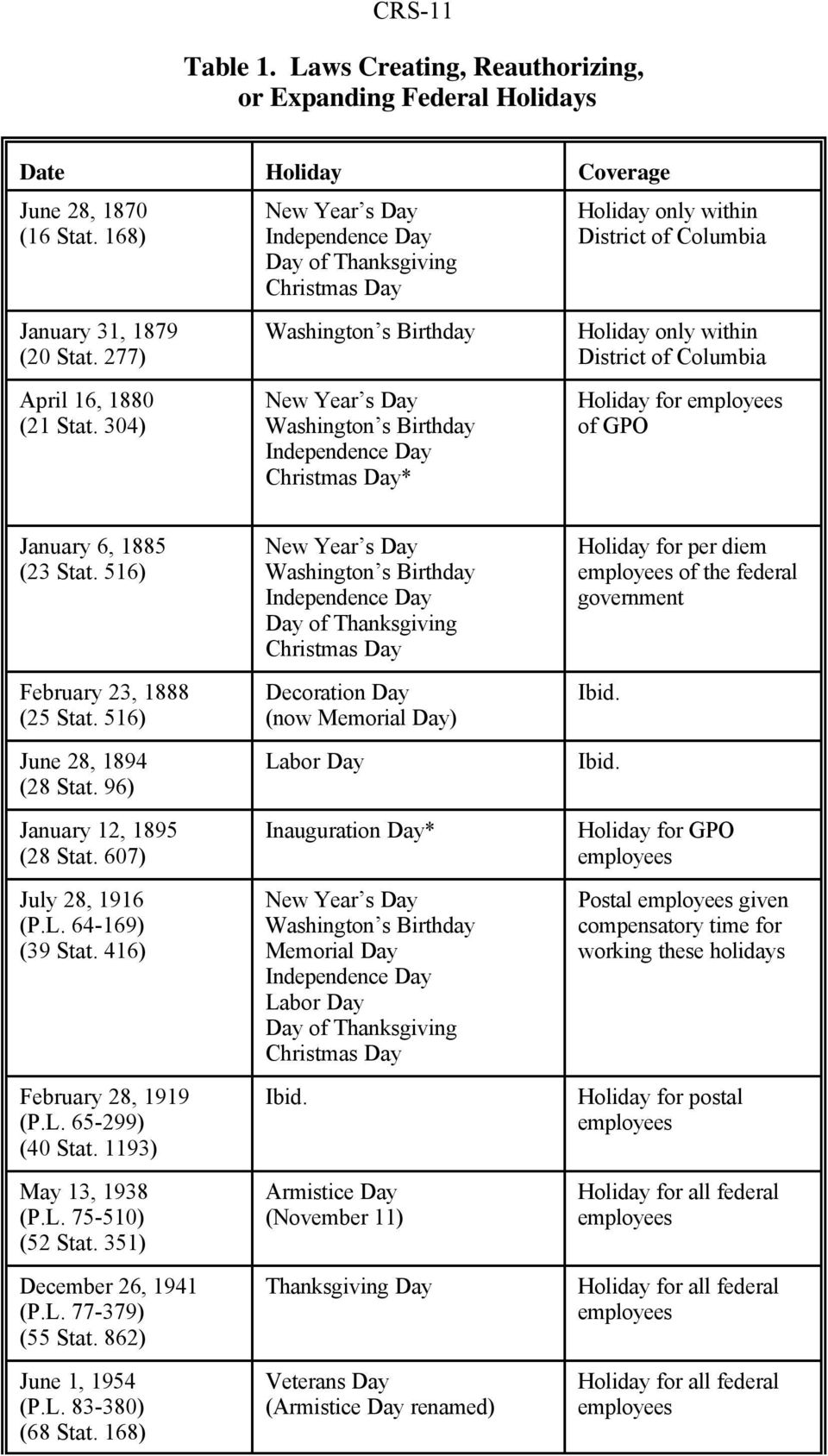 277) District of Columbia April 16, 1880 New Year s Day Holiday for employees (21 Stat.