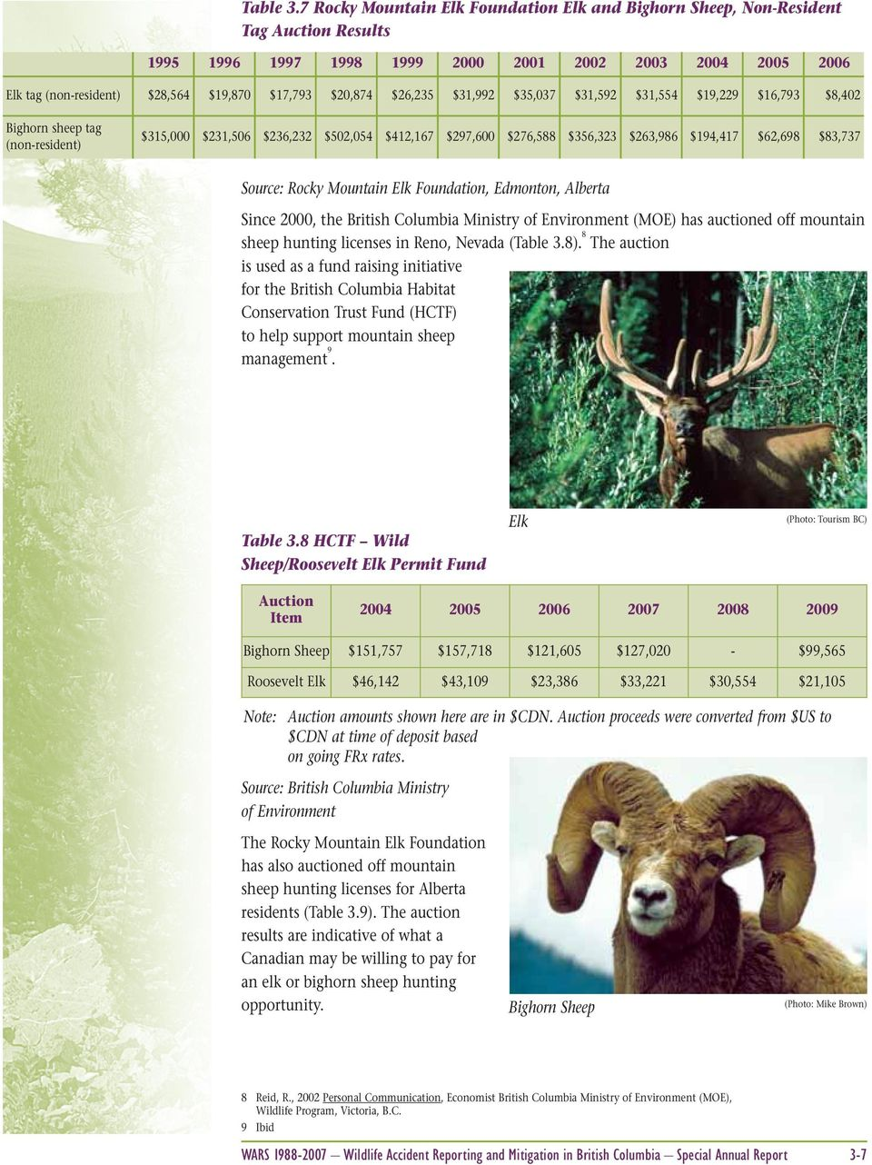 $20,874 $26,235 $31,992 $35,037 $31,592 $31,554 $19,229 $16,793 $8,402 Bighorn sheep tag (non-resident) $315,000 $231,506 $236,232 $502,054 $412,167 $297,600 $276,588 $356,323 $263,986 $194,417