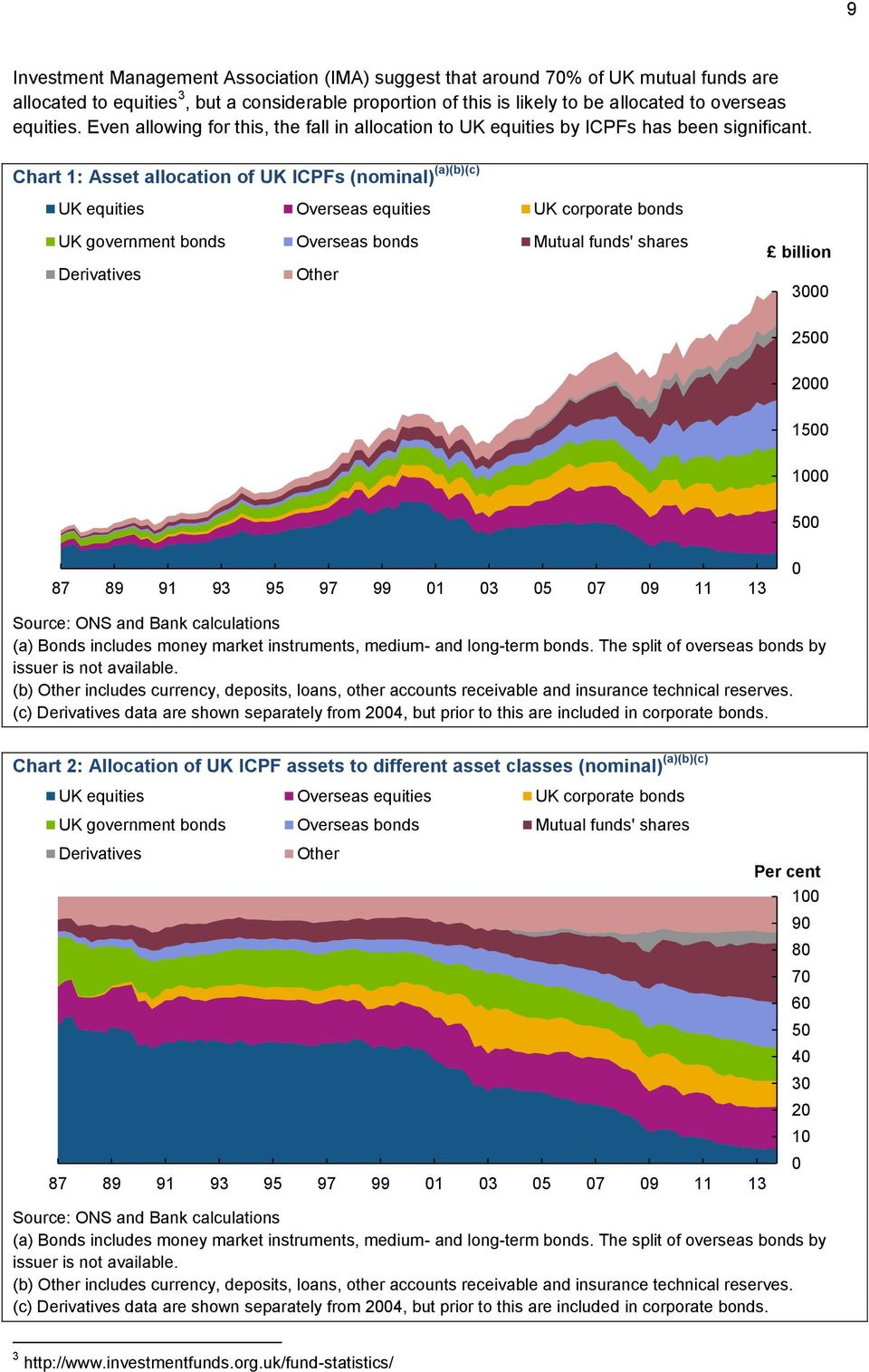 Chart 1: Asset allocation of UK ICPFs (nominal) (a)(b)(c) UK equities Overseas equities UK corporate bonds UK government bonds Overseas bonds Mutual funds' shares Derivatives Other billion 3000 2500