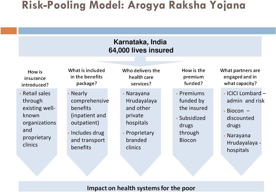 transport benefits Narayana Hrudayalaya and other private hospitals Proprietary branded clinics Premiums funded by the