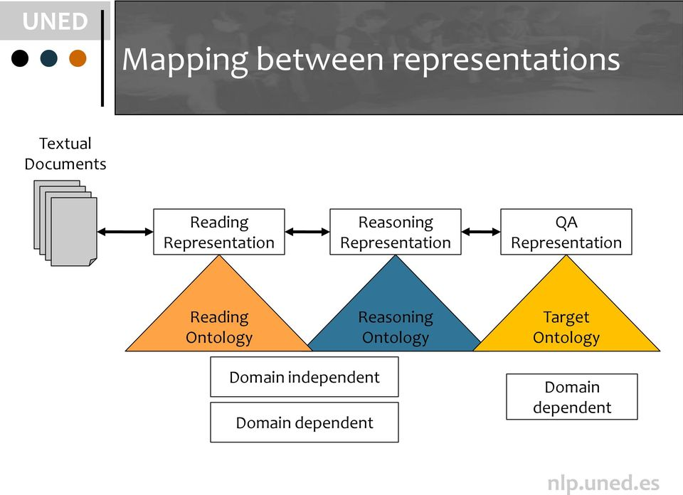 Representation Reading Ontology Reasoning Ontology