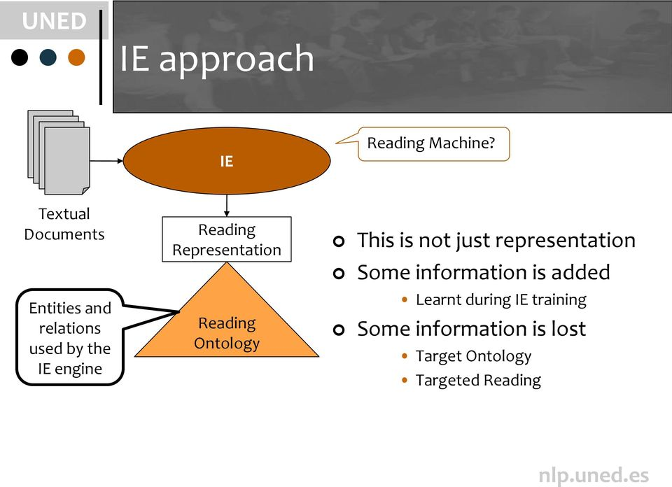 Reading Representation Reading Ontology This is not just
