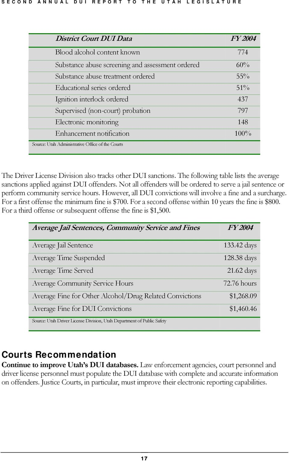 tracks other DUI sanctions. The following table lists the average sanctions applied against DUI offenders.