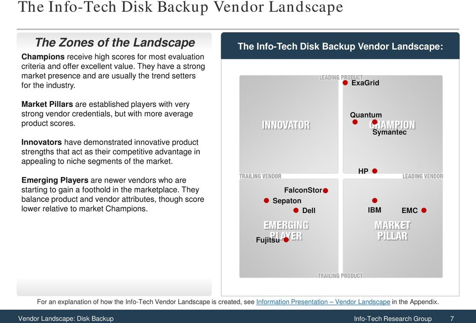 The Info-Tech Disk Backup Vendor Landscape: ExaGrid Market Pillars are established players with very strong vendor credentials, but with more average product scores.
