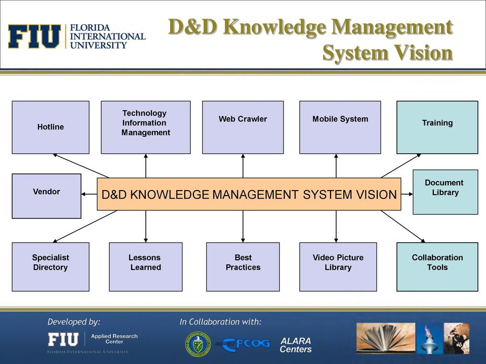 D&D KNOWLEDGE MANAGEMENT SYSTEM VISION Document Library Specialist