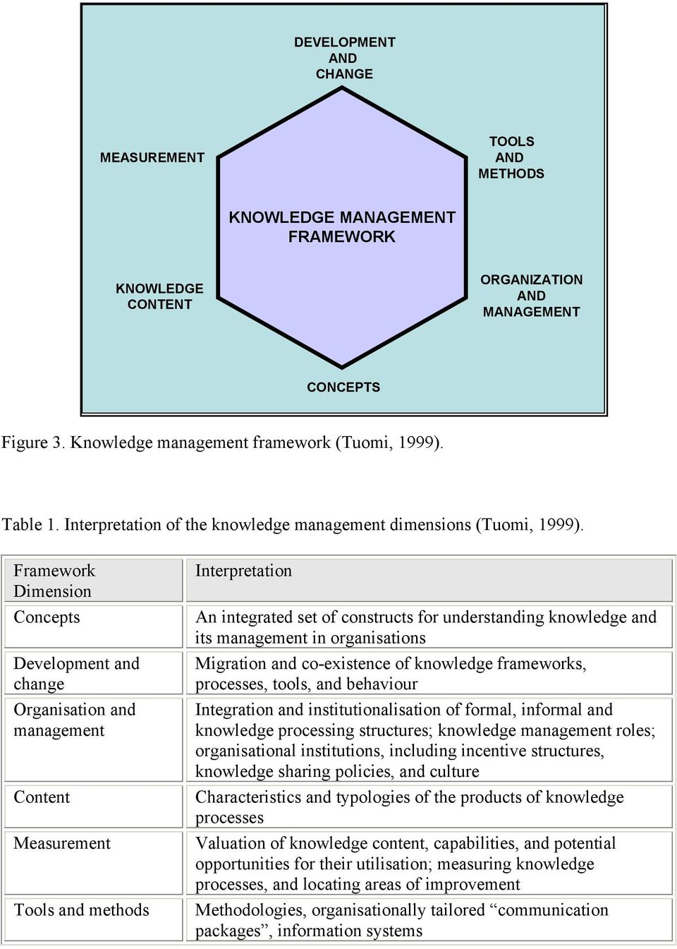 Framework Dimension Concepts Development and change Organisation and management Content Measurement Tools and methods Interpretation An integrated set of constructs for understanding knowledge and