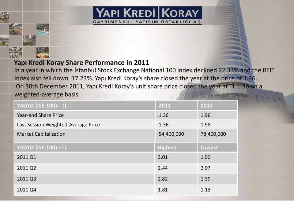 On 30th December 2011, Yapı Kredi Koray s unit share price closed the year at TL 1.36 on a weighted-average basis.