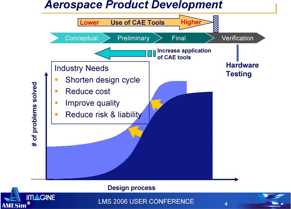 Shorten design cycle! Reduce cost! Improve quality!